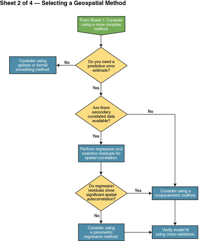 GRO Flow Chart Sheet 2 of 4