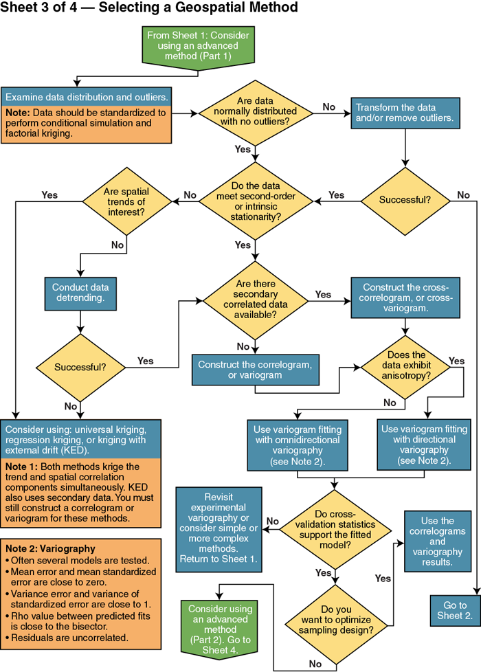 GRO Flow Chart Sheet 3 of 4