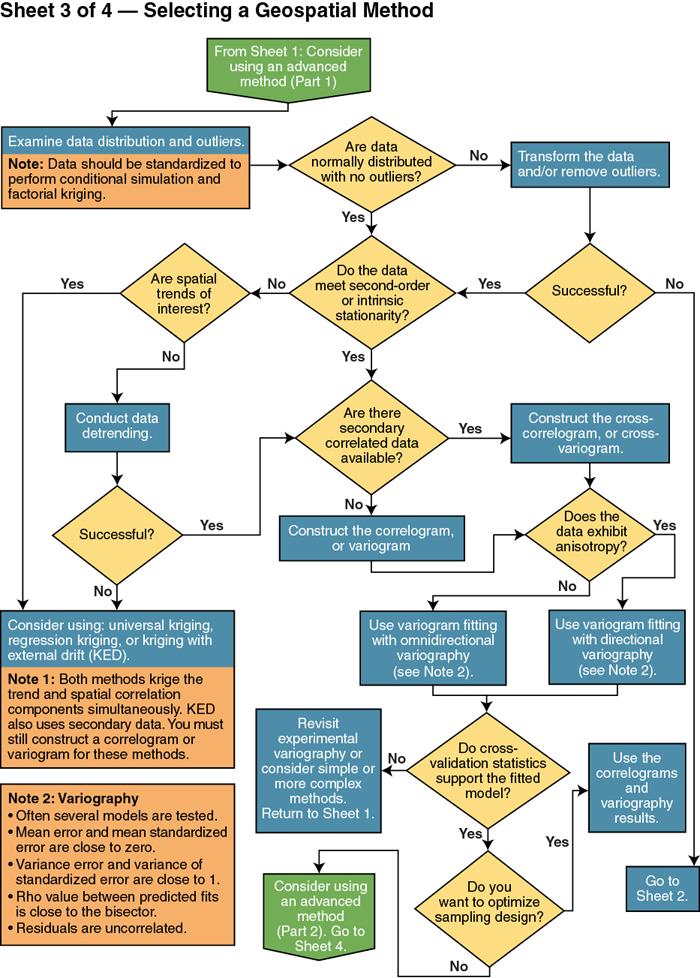 GRO Flow Chart Sheet 3 of 4