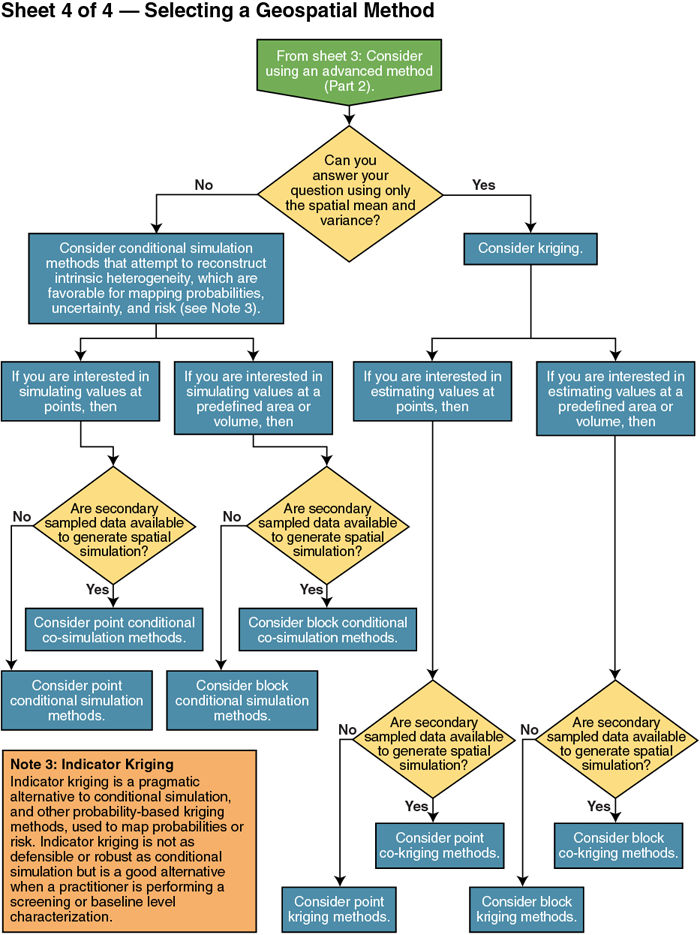 Flow Charts For Choosing Geospatial Methods