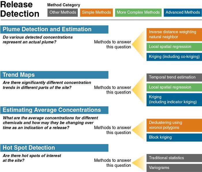 Figure 2 Release Detection