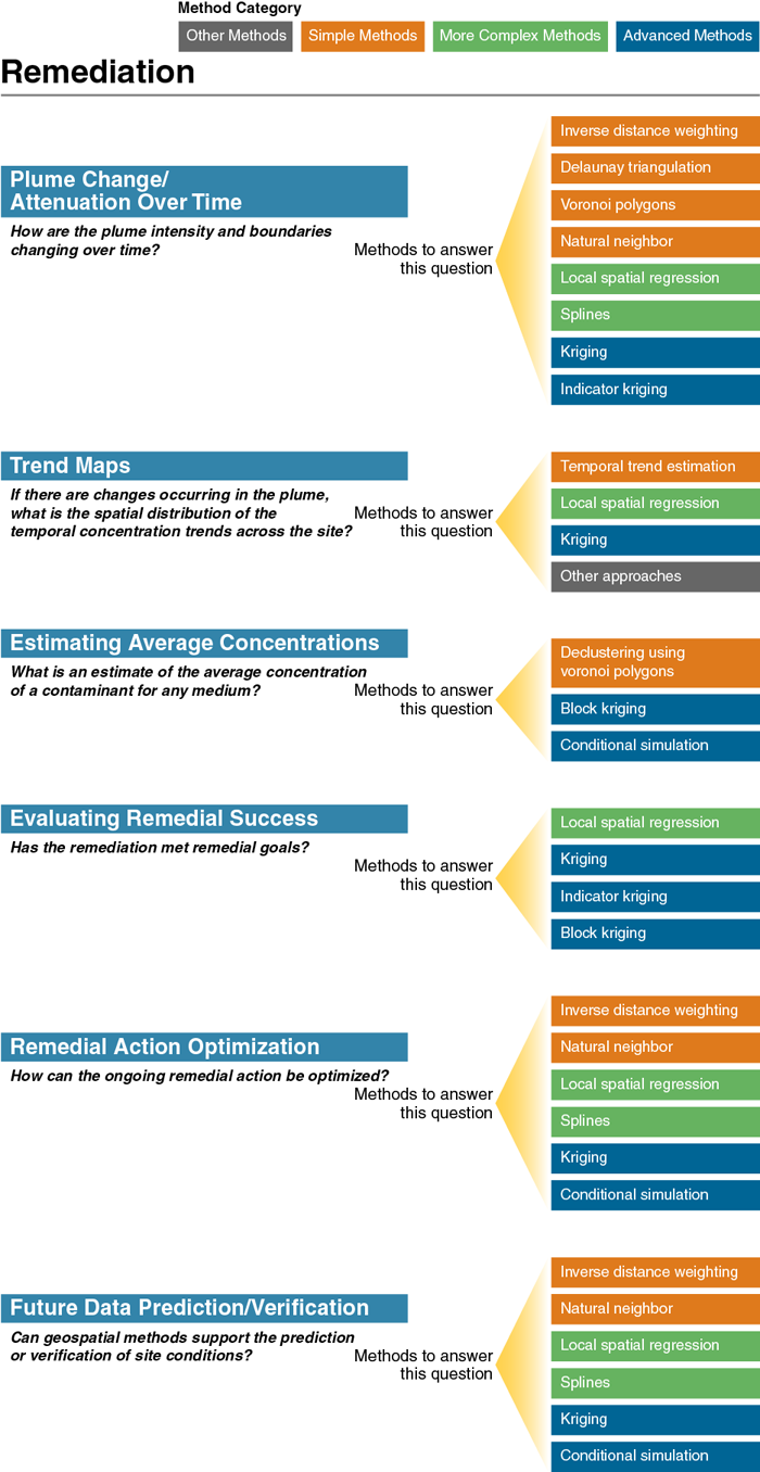 Figure 4 Remediation Overview